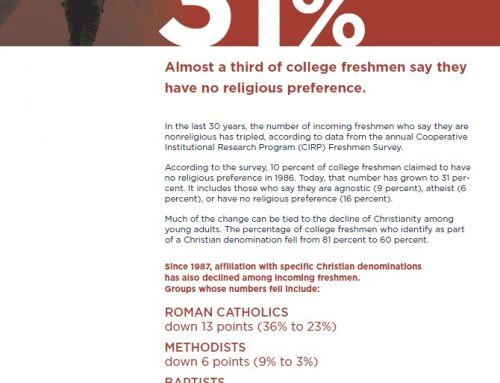 A third of college freshmen say they have no religious preference