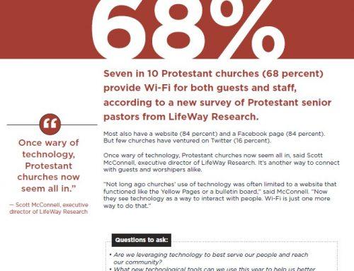 7 in 10 Protestant Churches Provide WIFI