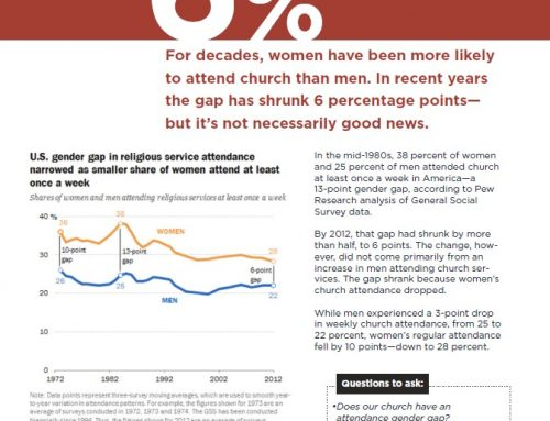 Women have been more likely to attend church than men