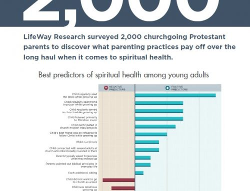 2,000 churchgoing Protestant parents to discover what parenting practices pay off